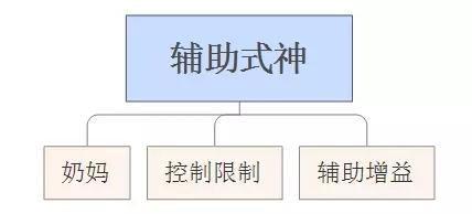 阴阳师式神搭配