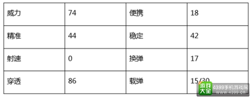 CF手游AWM情缘属性详解