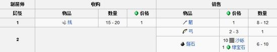 我的世界村民交易表