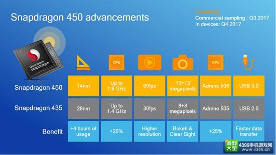 四三九九VR|高通发布全新芯片骁龙450 或成为入门VR首选