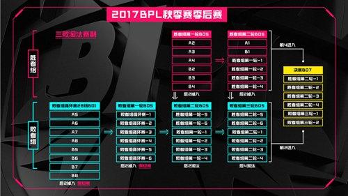 球球大作战BPL职业联赛