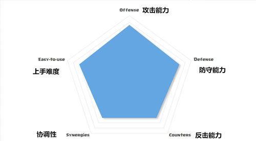 皇室战争六角图