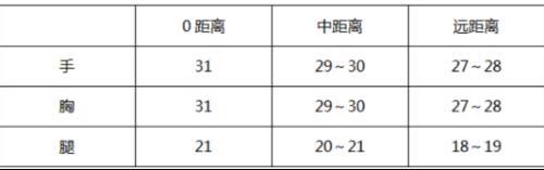 CF手游scar落雪测评3
