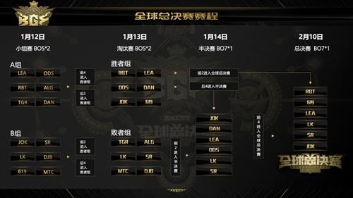 球球大作战全球总决赛6强名单