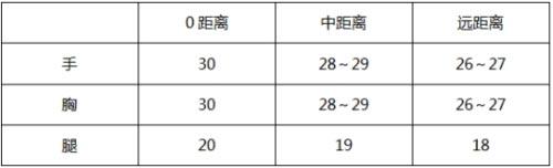 CF手游獒世天下测评3