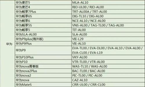 目前支持325款手机型号的525个机型。
