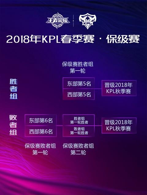 季后赛东西赛区各自进行双败淘汰赛,决出东/西部冠军,最后争夺总冠军;