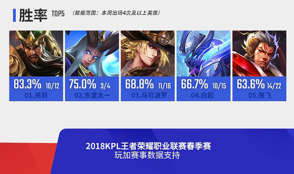 王者荣耀2018年KPL春季赛第六周赛事回顾