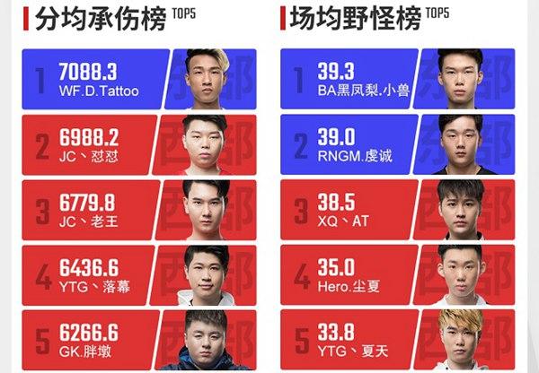 王者荣耀2018年KPL春季赛
