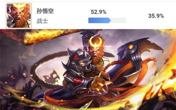 王者荣耀孙悟空胜率即将突破53%