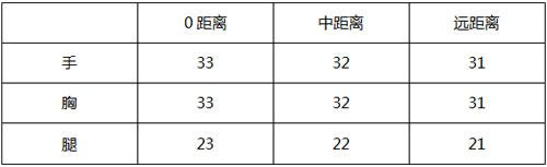 CF手游天启评测3