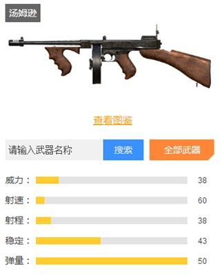 和平精英冲锋枪排行榜