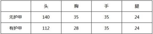 CF手游AK47世界杯数据1