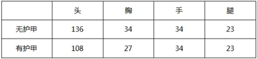 CF手游AN94-超新星数据评测
