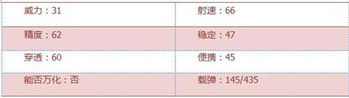 CF手游黄金MG3评测2