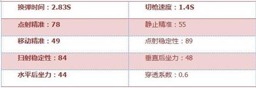 CF手游黄金MG3评测4