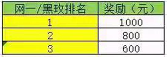 图3:斗鱼冲榜活动网一/黑玫活动奖金