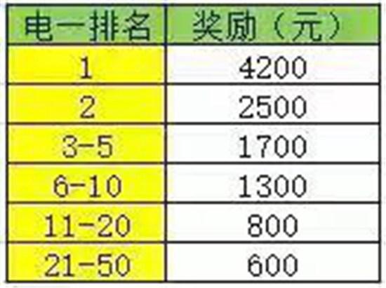 图4:斗鱼冲榜活动电一活动奖金